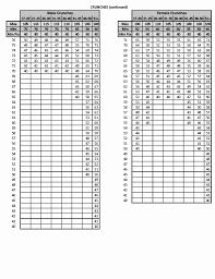 Army Apft Chart 2017 51 Brilliant Usmc Cft Score Chart 2017 Home Furniture