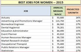 Best Careers For Women Best Jobs For Women Magdalene Project Org