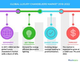 global luxury chandeliers market top emerging trends by technavio business wire