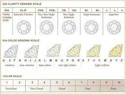 Diamond Clarity Chart Diamond Color And Clarity Chart