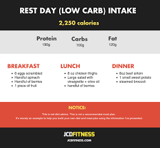 Carb Cycling Meal Plan: How To Use Carb Cycling For Any Goal