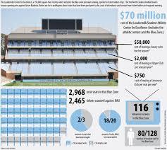 Kenan Stadium Blue Zone Seating Chart An E Mail Error Leads To Todays Mini Seminar On