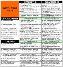 Swot Matrix Examples The T O W S Matrix Developing Strategic Options From An