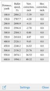 Bdc Reticle Ballistics Chart School Me On Bdc Reticles Turrets Etc Rokslide Forum