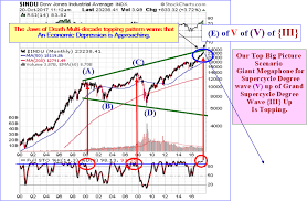 Us Stocks Approaching A Major Top The Jaws Of Death Pattern