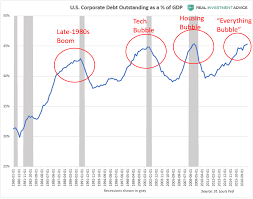 U S Corporate Debt To Gdp Ratio Annotated Chart