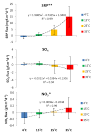 Fluxes Of Srp Sulfate And Nitrate With Incubation