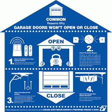 garage door will not closeWhat to Do When My Garage Door Will Not Open  Residential Garage