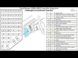 ford ranger (2001 2003) fuse box Ford Ranger Xlt Fuse Box Diagram Ford Ranger Wiring Diagram