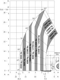 Manitou Oil Chart Stevenson Sales Service Manitou 39 600 Lb High Tonnage