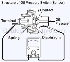 descriptions photos and diagrams of low oil shutdown systems on subaru low oil shutdown pressure switch