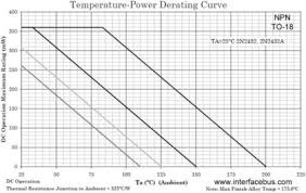 Ambient Temperature Chart 2n2432 Transistor Derating Guide Lines Based On Ambient