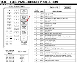 99 f150 dash fuse box diagram on 99 images free download wiring 1995 Ford F 250 Fuse Box Diagram 99 f150 dash fuse box diagram 7 99 civic fuse box diagram 2005 ford f 150 fuse box diagram 1995 ford f250 diesel fuse box diagram