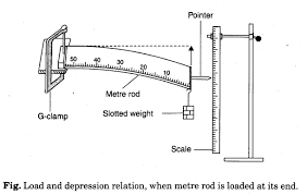 To Study The Effect Of Load On Depression Of A Suitably