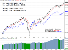 Asset Allocation Performance Chart Using Pmi Data For Tactical Asset Allocation Backtestwizard