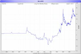 Live Chart Silver Price Silver Prices Today Current Live Spot Price Of Silver Per