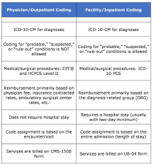 Key Differences Between Inpatient Coding And Outpatient Coding