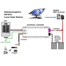home solar system design. the difference between grid-tie inverter and o home solar system design