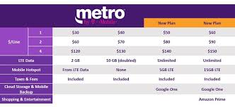 Call Metro Pcs Customer Service Metropcs Is Changing Its Name And Adding 2 New Unlimited Data Plans