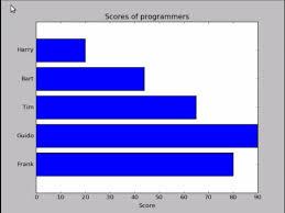 Simple Bar Chart Python Horizontal Bar Chart With Python Matplotlib