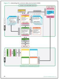Cde Org Chart Task Overview Of The Common Data Environment Cde Bim
