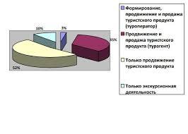 Особенности проведения новогодних зарубежных туров в деятельности  Деятельность псковских туроператоров 1 квартал 2012 года представлена ниже в виде диаграммы