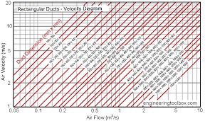 Rectangular Air Ducts Velocity Diagram