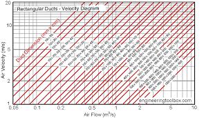 Hvac Cfm Air Flow Chart Rectangular Air Ducts Velocity Diagram