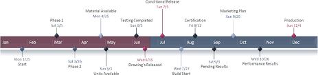 Project Management Visualization Resources