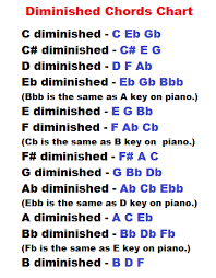 Yamaha Keyboard Chord Chart Learn Piano Chords Diminished And Augmented Charts