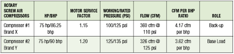 A Pharmaceutical Compressed Air System Audit Compressed