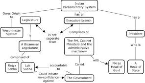 Indian Parliamentary System Chart Indian Parliamentary System Parliament Of India History