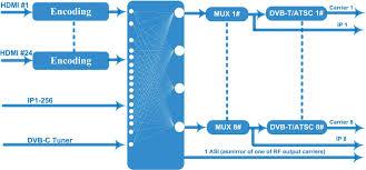 Atsc Frequency Chart Nds3544mf Encoder Modulator__dexin Digital Technology Corp Ltd