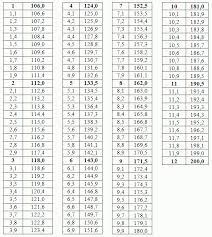 В помощь абитуриенту как перевести средний балл аттестата из  Таблица перевода среднего балла из 12 балльной шкалы в 200 балльную
