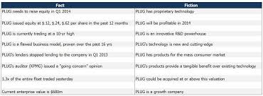Aks Stock Quote Interesting 48 Facts About Plug Power Plug Power Inc NASDAQPLUG Seeking