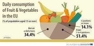 Vegetable Comparison Chart Fruit And Vegetable Consumption Statistics Statistics