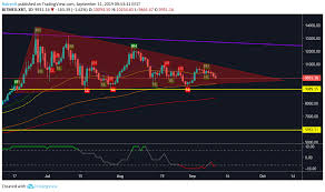 Bitcoin Price Analysis Approaching The End Of The Triangle