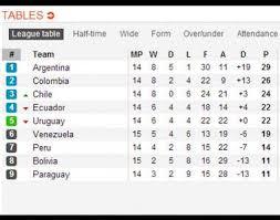 Tabla de posiciones de la eliminatorias concacaf. Eliminatorias Sudamericanas Asi Quedo La Tabla De Posiciones Seleccion Futbol Peru Com