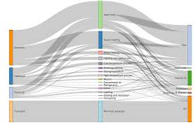 Generating Sankey Diagrams From Rcharts Ouseful Info The