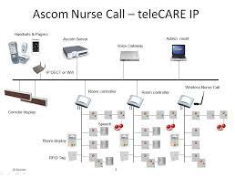 ge nurse call wiring diagram simple wiring diagram nurse call wiring diagram auto electrical wiring diagram diagram for a intercom system dukane nurse call