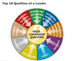 how to write an essay introduction about qualities of a great  the 7 best leadership qualities infographic brian tracy