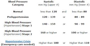 High Blood Pressure The Silent Killer