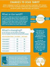 Ucas Tariff Chart Ucas Info