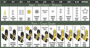 Army Ranking System Chart Thorough Us Military Officer Ranks United States Army Ranks