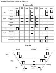 Blank English Phonetic Symbol Chart Locations Marked