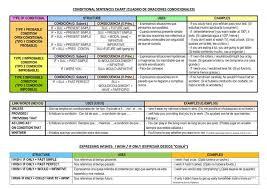 Conditional Sentences Chart English Esl Worksheets