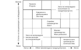 Типология и избор на производствено операционни процеси Реферат  Типология и избор на производствено операционни процеси