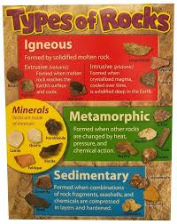 Rock Types The Rock Cycle Lessons Tes Teach