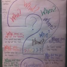 The 5 Ws Questioning Anchor Chart 5 Ws Reading Anchor