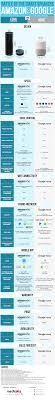 Google Home Vs Amazon Echo Dot Smart Speaker Infographic